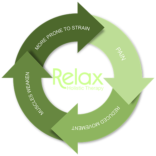 The Pain Cycle, Relax Holistic Therapy